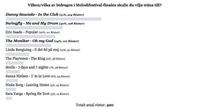 Omröstning här i bloggen.